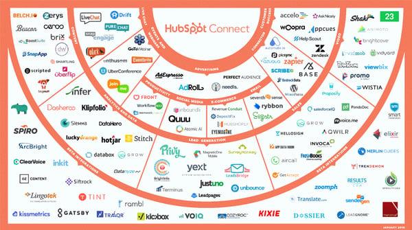 Hubspot Connect June