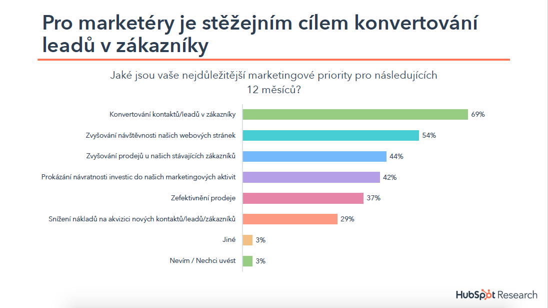 Priority marketingu